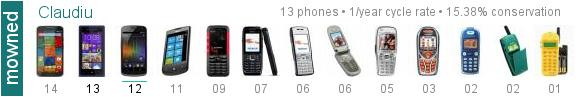Mowned example forum signature of cell phones timeline